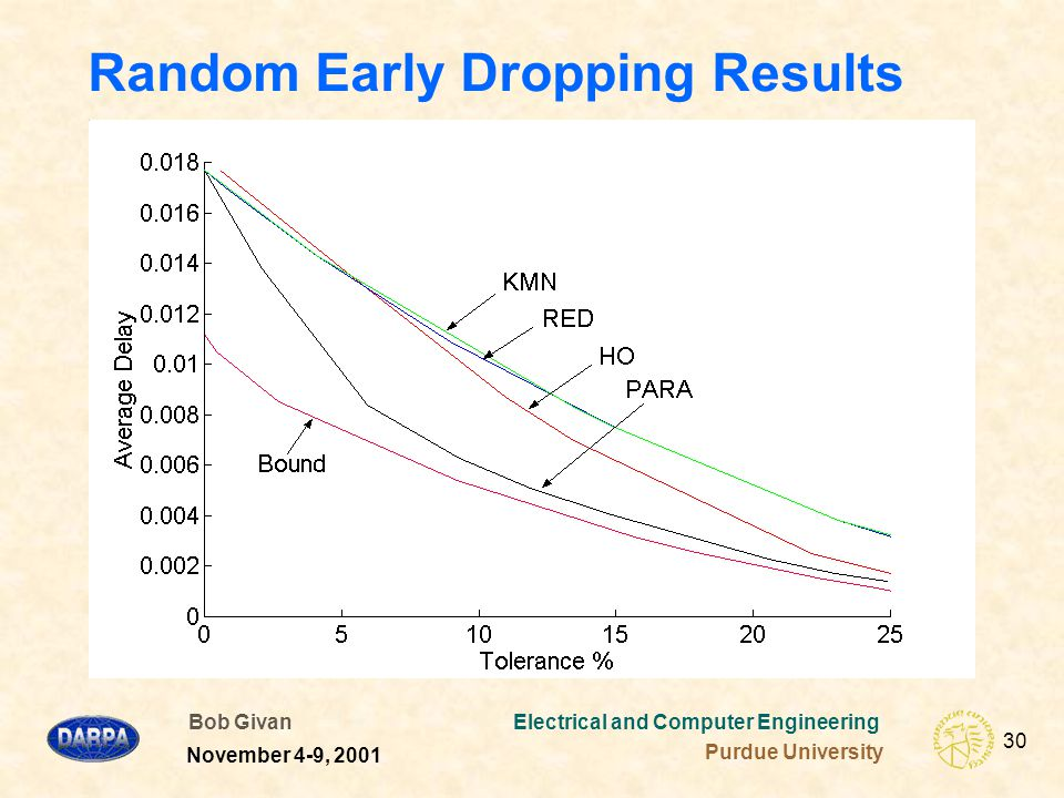 Bob Givan Electrical and Computer Engineering Purdue University 30 November 4-9, 2001 Random Early Dropping Results