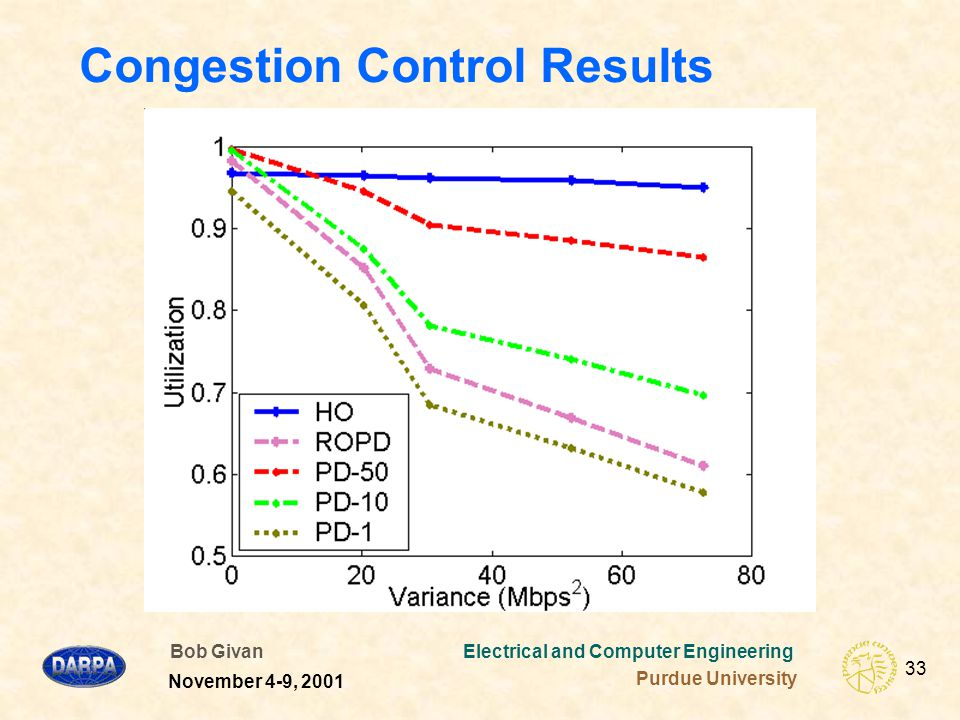Bob Givan Electrical and Computer Engineering Purdue University 33 November 4-9, 2001 Congestion Control Results