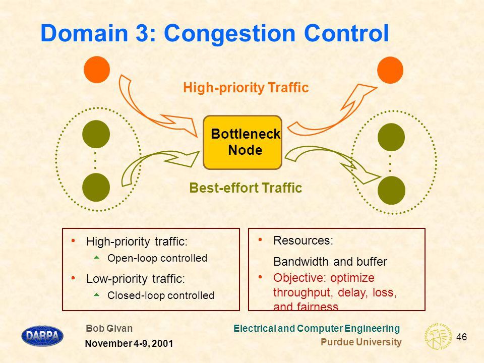 Bob Givan Electrical and Computer Engineering Purdue University 46 November 4-9, 2001 Domain 3: Congestion Control  High-priority traffic:  Open-loop controlled  Low-priority traffic:  Closed-loop controlled  Resources: Bandwidth and buffer  Objective: optimize throughput, delay, loss, and fairness Bottleneck Node High-priority Traffic Best-effort Traffic...