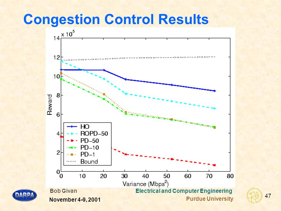 Bob Givan Electrical and Computer Engineering Purdue University 47 November 4-9, 2001 Congestion Control Results