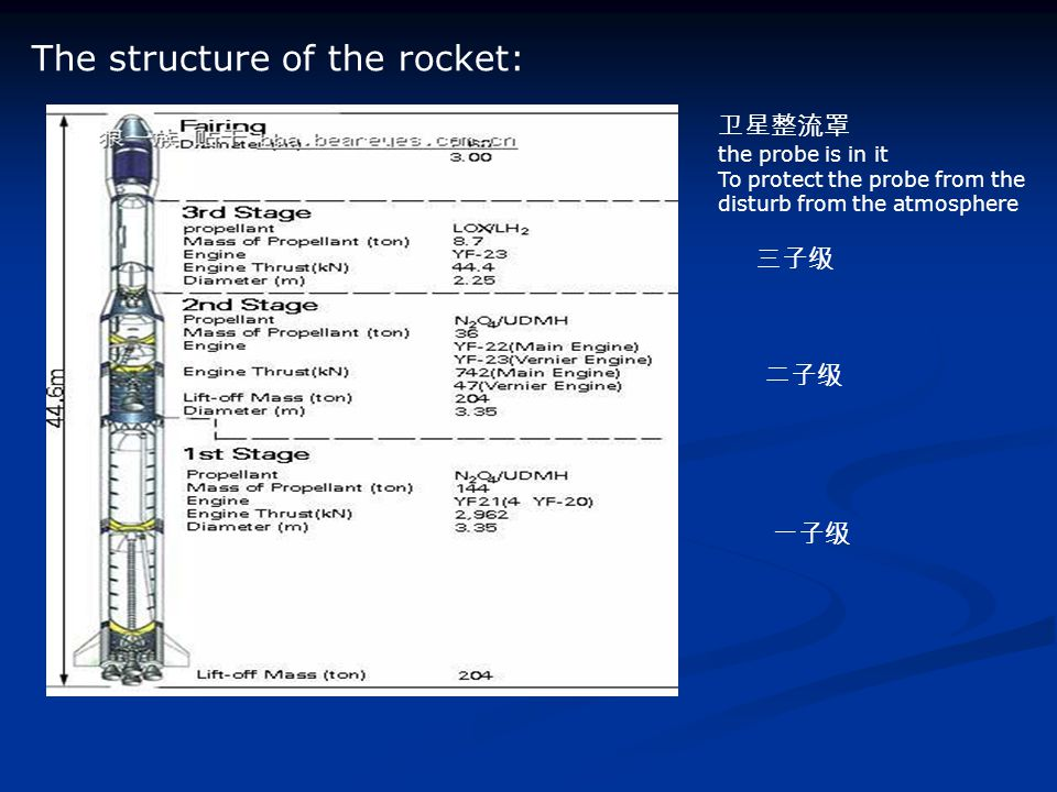 The structure of the rocket: 卫星整流罩 the probe is in it To protect the probe from the disturb from the atmosphere 一子级 二子级 三子级