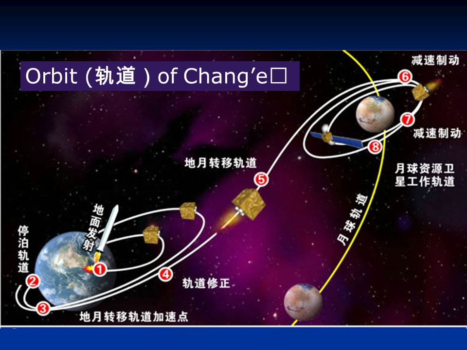 Orbit ( 轨道) of Chang'e Ⅰ