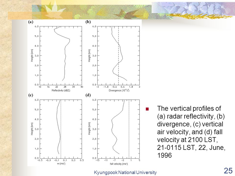 Kyungpook National University 25 The vertical profiles of (a) radar reflectivity, (b) divergence, (c) vertical air velocity, and (d) fall velocity at 2100 LST, 21-0115 LST, 22, June, 1996