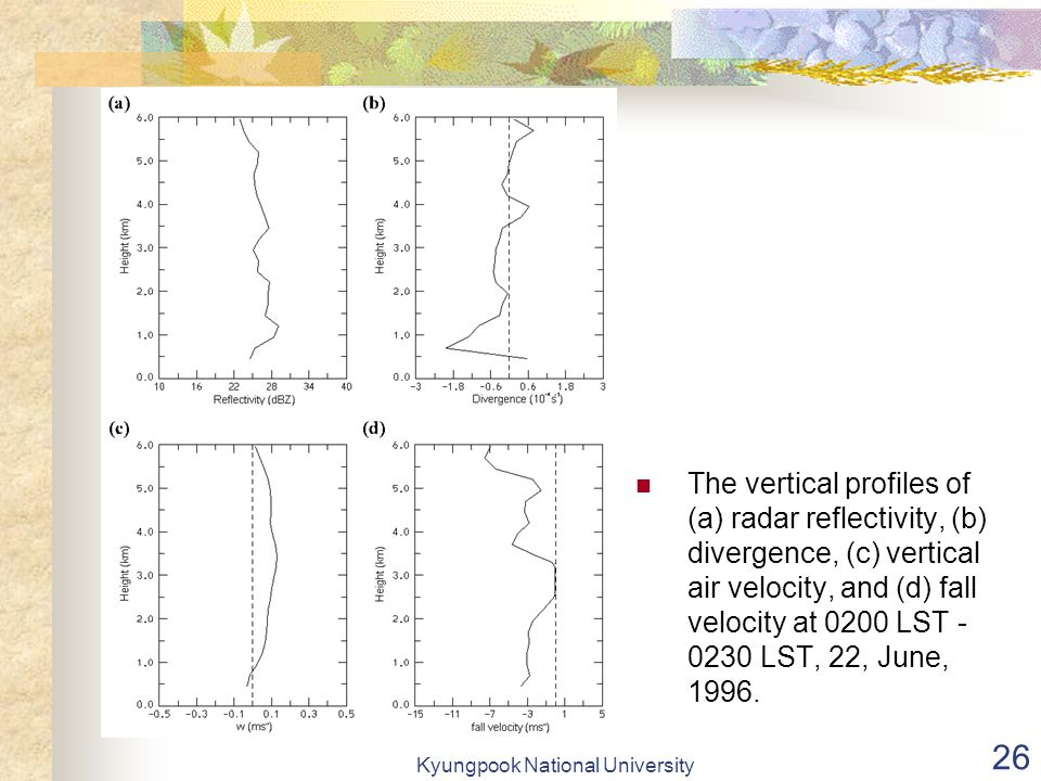 Kyungpook National University 26 The vertical profiles of (a) radar reflectivity, (b) divergence, (c) vertical air velocity, and (d) fall velocity at 0200 LST - 0230 LST, 22, June, 1996.