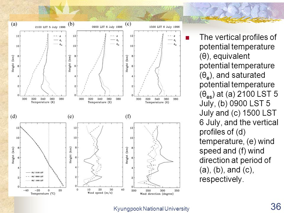 Kyungpook National University 36 The vertical profiles of potential temperature (θ), equivalent potential temperature (θ e ), and saturated potential temperature (θ es ) at (a) 2100 LST 5 July, (b) 0900 LST 5 July and (c) 1500 LST 6 July, and the vertical profiles of (d) temperature, (e) wind speed and (f) wind direction at period of (a), (b), and (c), respectively.