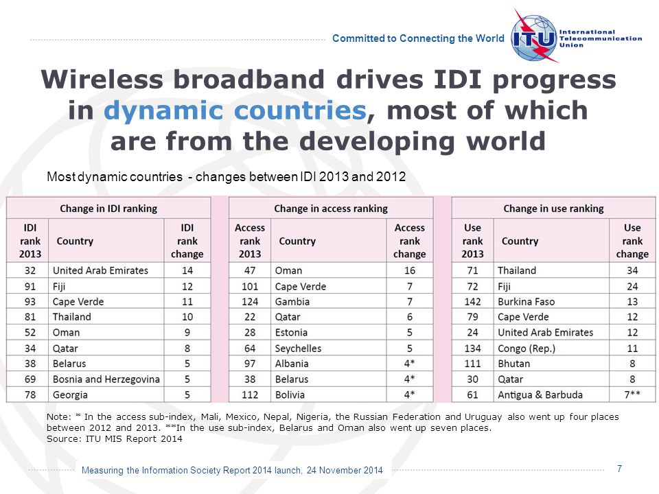 Measuring the Information Society Report 2014 launch, 24 November 2014 Committed to Connecting the World Wireless broadband drives IDI progress in dyn