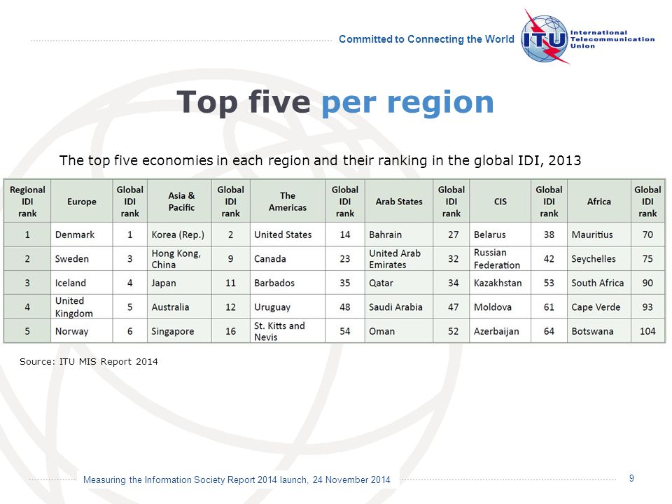 Measuring the Information Society Report 2014 launch, 24 November 2014 Committed to Connecting the World Top five per region 9 The top five economies in each region and their ranking in the global IDI, 2013 Source: ITU MIS Report 2014