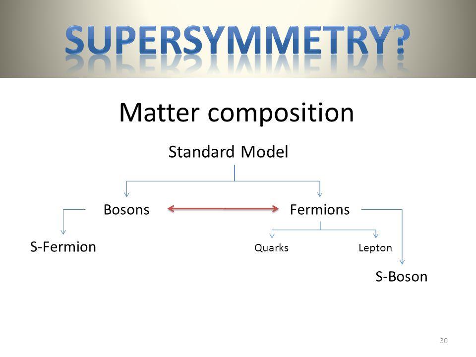Matter composition BosonsFermions QuarksLepton Standard Model S-Boson S-Fermion 30