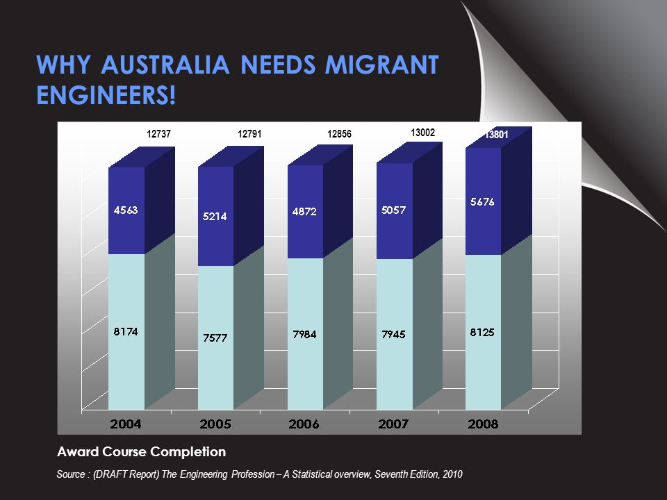 Engineering participation by age groups - 2009 WHY AUSTRALIA NEEDS MIGRANT ENGINEERS.