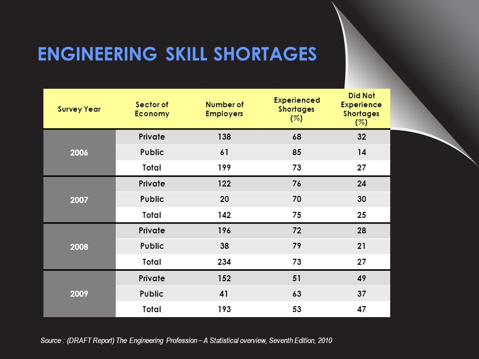 ENGINEERING SKILL SHORTAGES Survey Year Sector of Economy Number of Employers Experienced Shortages (%) Did Not Experience Shortages (%) 2006 Private1