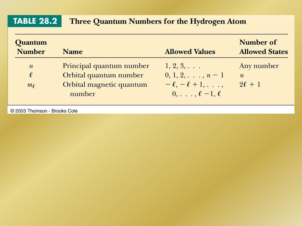 PROBLEM 8 SOLUTION How many distinct (n, l, m l ) states of the hydrogen atom with n = 3 are there.