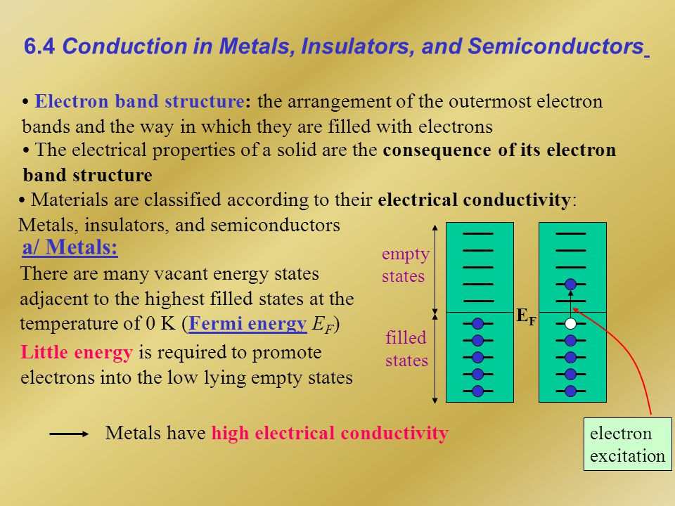 b/ Insulators: There are: the valence band (completely filled with electrons), the conduction band (completely empty at 0 K), and an energy band gap Eg lying between the two first bands Eg  10eV : too large, there are so few electrons occupying conduction band High resistivity of insulators conduction band valence band band gap E g electron excitation hole c/ Semiconductors: Semiconductors are materials that have small energy gap E g Example: At 0 K Si  1.17 eV Ge  0.74 eV At low temperature: no electrons in conduction band: poor conductor At ordinary temperature: numbers of electrons are thermally excited to the conduction band The conductivity of semiconductors increases rapidly with temperature