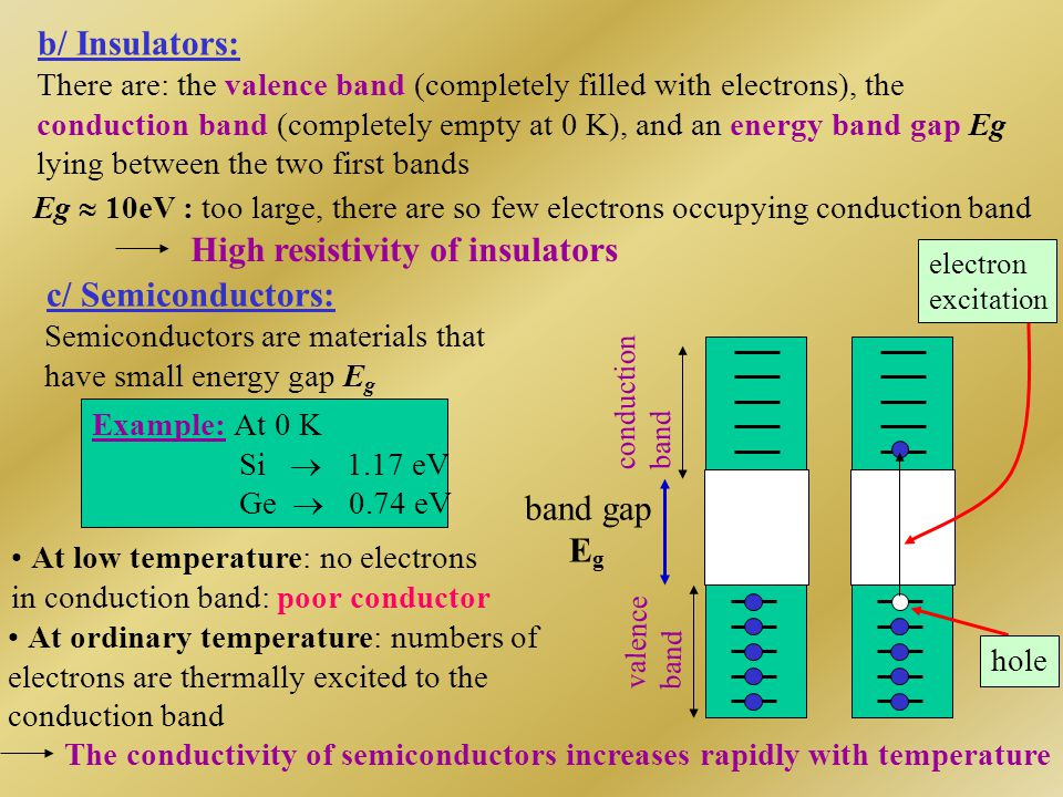 conduction band valence band band gap E g electron excitation Insulators Semiconductors Comparison : Insulators, Semiconductors, and Conductors Conductors