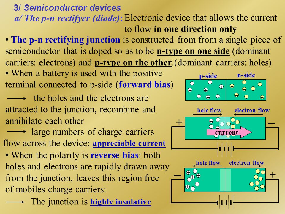 + + + + + + + + _ _ _ _ _ _ _ _ hole flow electron flow + _ current p-n junction The junction rectifyer I V0V0 -V 0 Voltage Reverse Forward 0 Current Reverse Forward 0 IFIF The Light-Emitting Diode (LED) (remote control, calculator, clock, …) The current I through the device serves to inject electrons into the n-type material and to inject holes into the p-type material If the doping is heavy enough, many electron- hole combination occur  light emitted: + + + + + + - - - - - - - +
