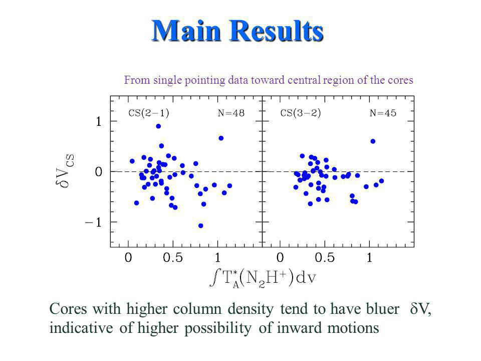Cores with higher column density tend to have bluer  V, indicative of higher possibility of inward motions Main Results From single pointing data toward central region of the cores