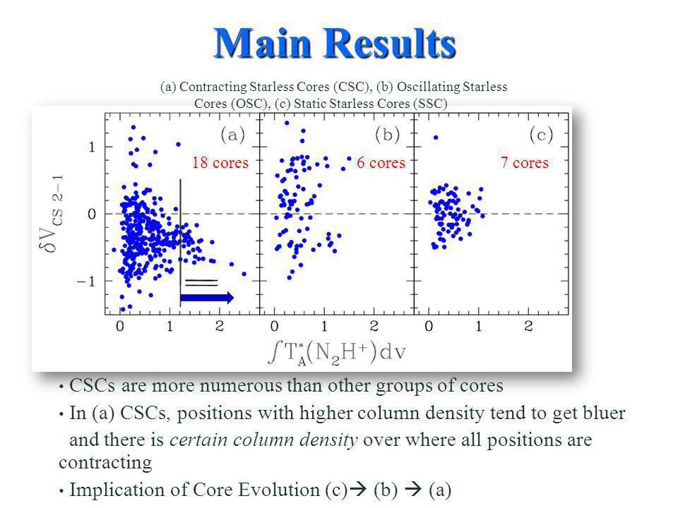 CSCs are more numerous than other groups of cores In (a) CSCs, positions with higher column density tend to get bluer and there is certain column density over where all positions are contracting Implication of Core Evolution (c)  (b)  (a) Main Results (a) Contracting Starless Cores (CSC), (b) Oscillating Starless Cores (OSC), (c) Static Starless Cores (SSC) 18 cores6 cores7 cores