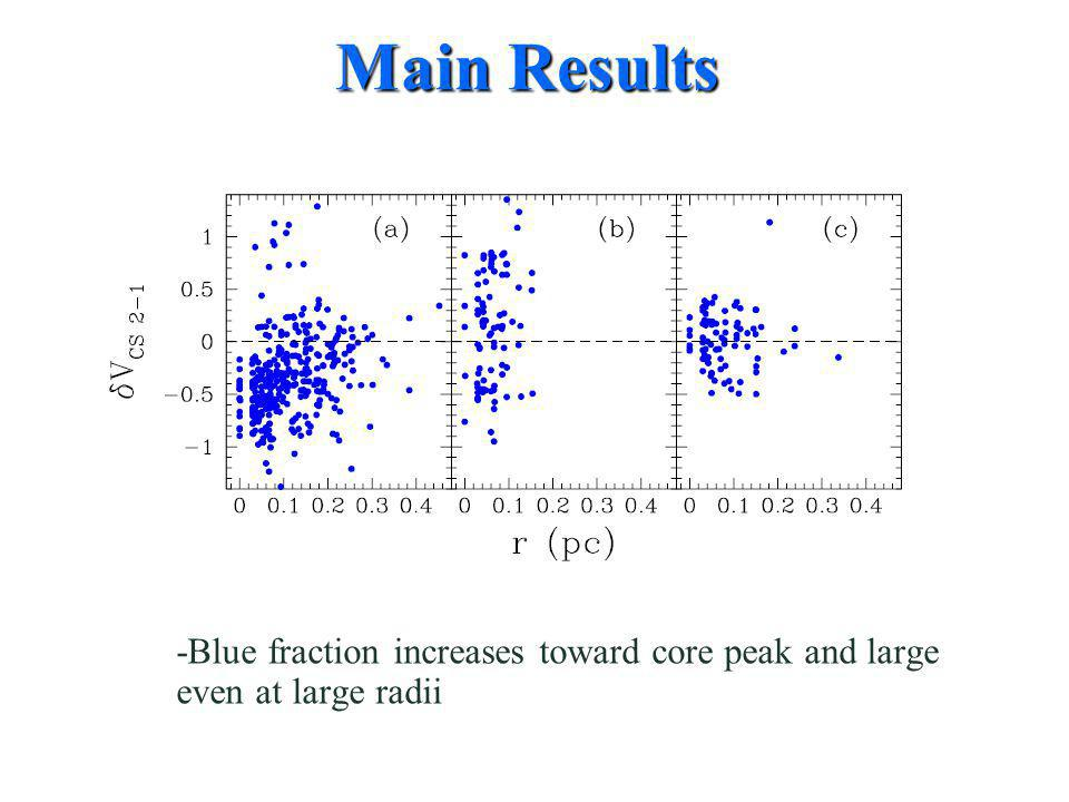 -Blue fraction increases toward core peak and large even at large radii Main Results