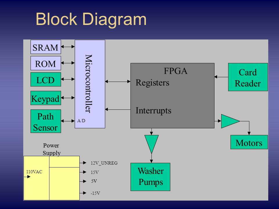 Block Diagram Microcontroller SRAM ROM FPGA Power Supply 5V LCD Keypad Motors Valve Solenoids Registers Interrupts Card Reader Path Sensor A/D 110VAC Microcontroller SRAM ROM FPGA Power Supply 12V_UNREG 5V -15V LCD Keypad Motors Washer Pumps Registers Interrupts Card Reader Path Sensor A/D 110VAC 15V