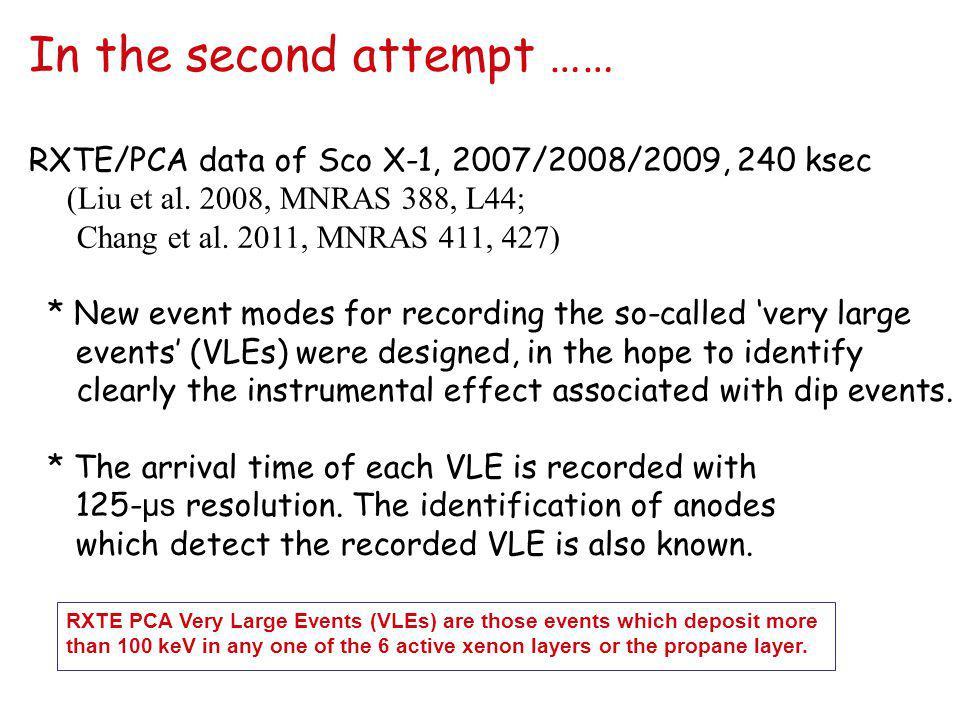 In the second attempt …… RXTE/PCA data of Sco X-1, 2007/2008/2009, 240 ksec (Liu et al.