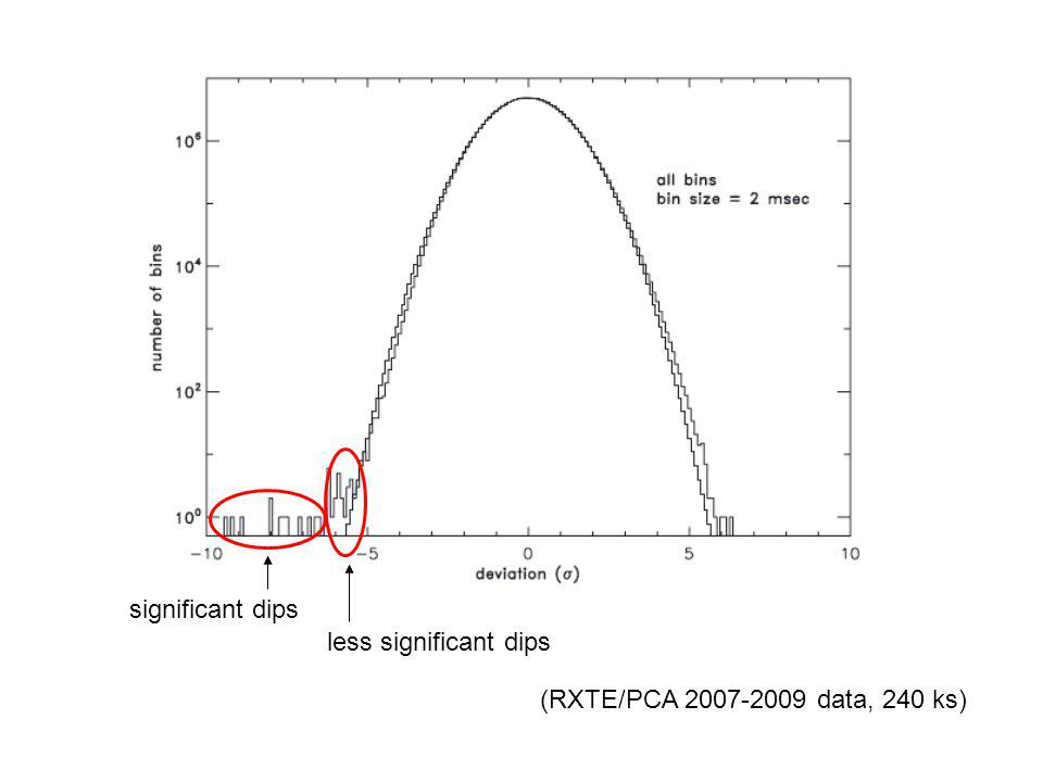 significant dips less significant dips (RXTE/PCA 2007-2009 data, 240 ks)
