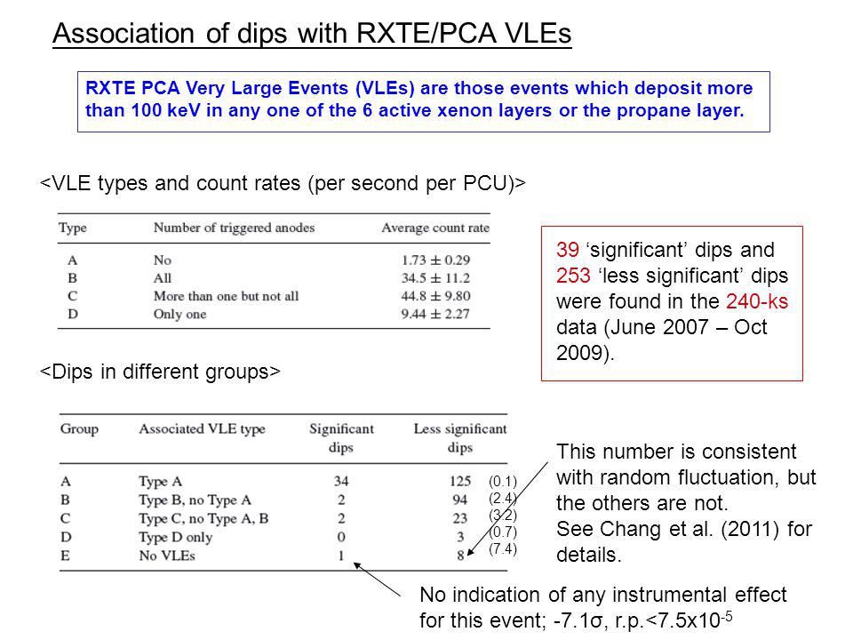 Association of dips with RXTE/PCA VLEs RXTE PCA Very Large Events (VLEs) are those events which deposit more than 100 keV in any one of the 6 active xenon layers or the propane layer.