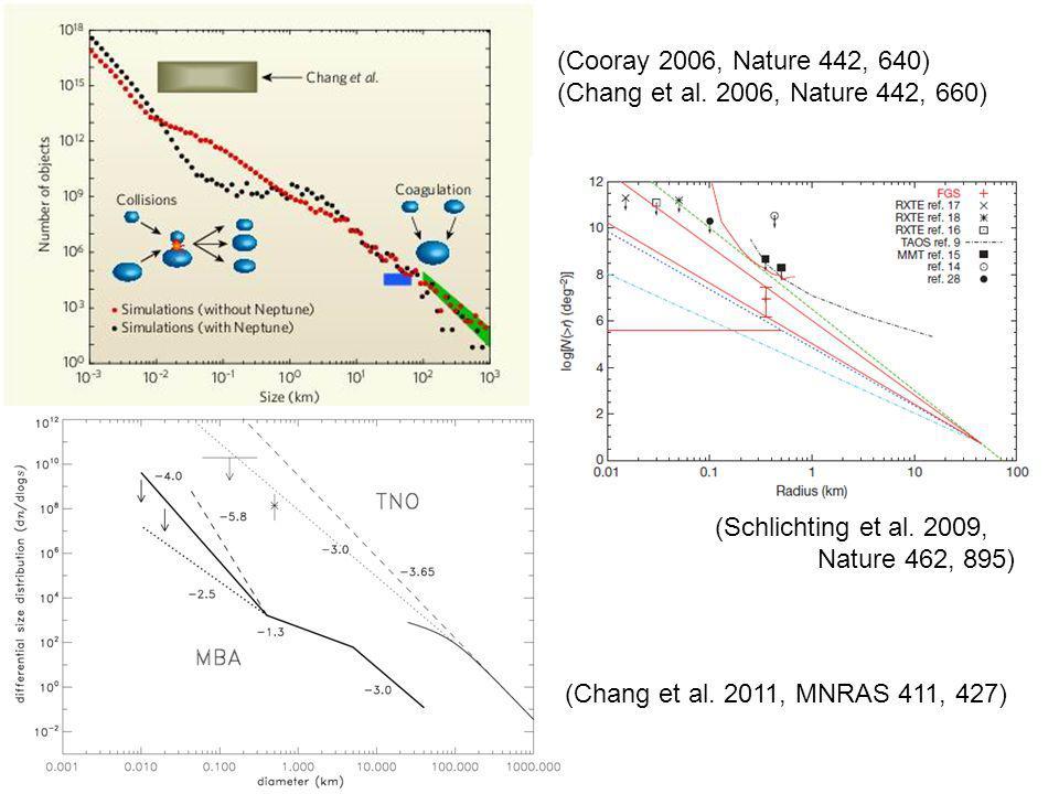 (Cooray 2006, Nature 442, 640) (Chang et al. 2006, Nature 442, 660) (Schlichting et al.