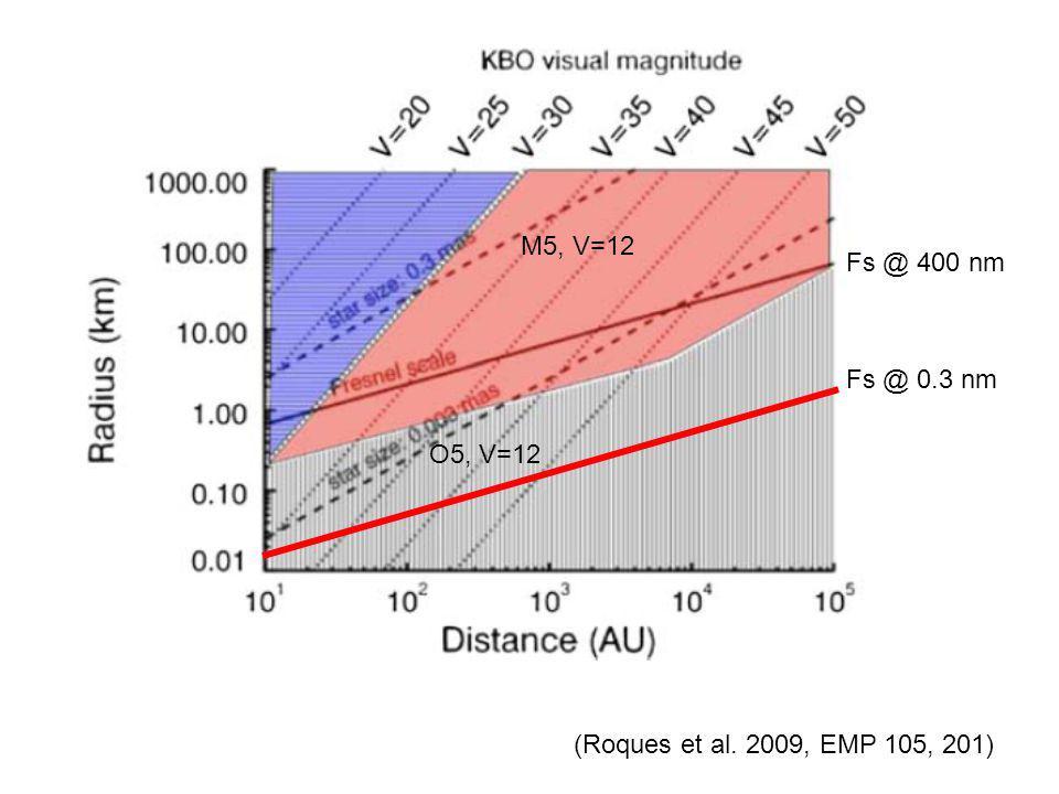 (Roques et al. 2009, EMP 105, 201) Fs @ 400 nm Fs @ 0.3 nm M5, V=12 O5, V=12