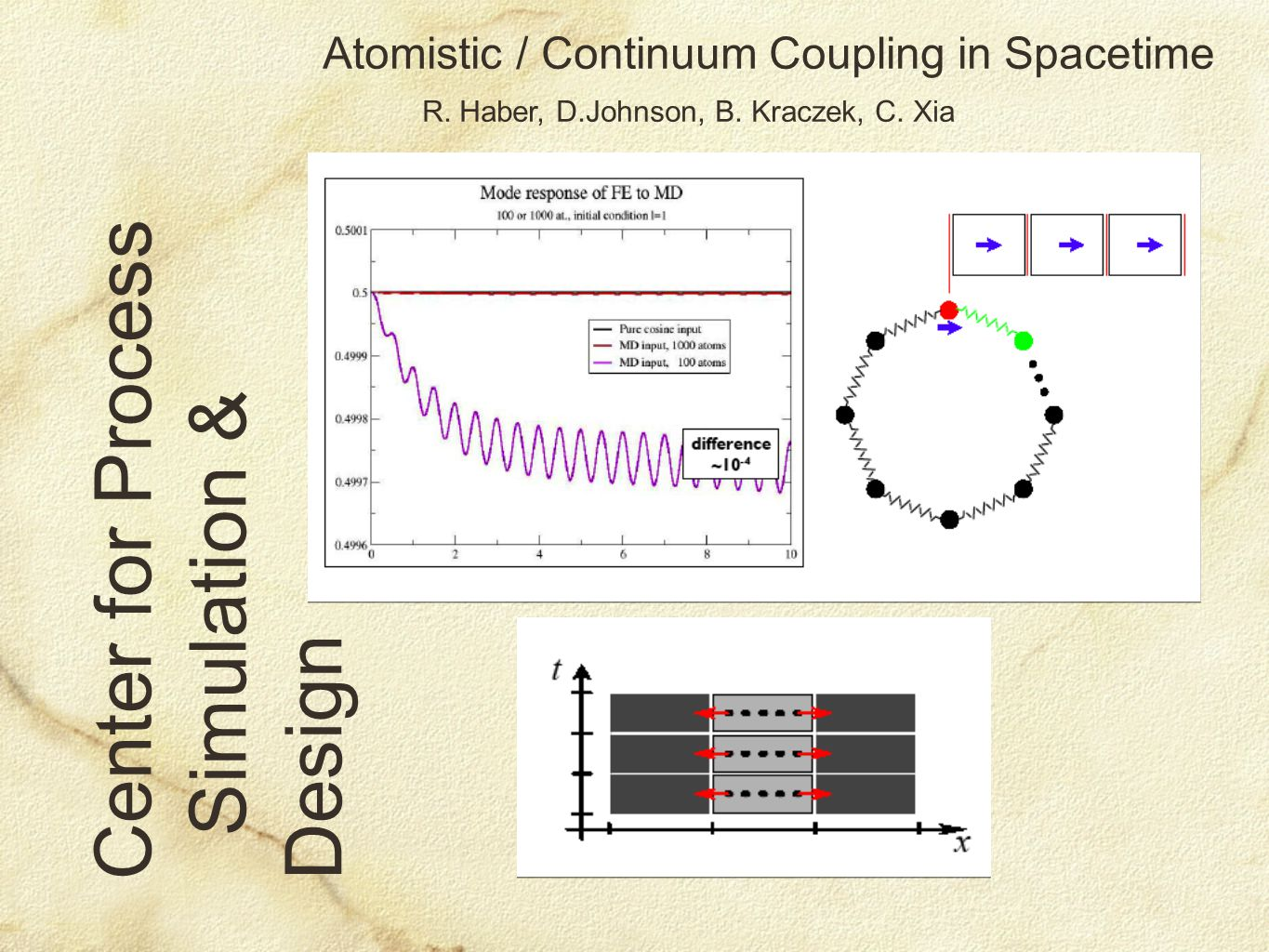 Center for Process Simulation & Design Atomistic / Continuum Coupling in Spacetime R. Haber, D.Johnson, B. Kraczek, C. Xia