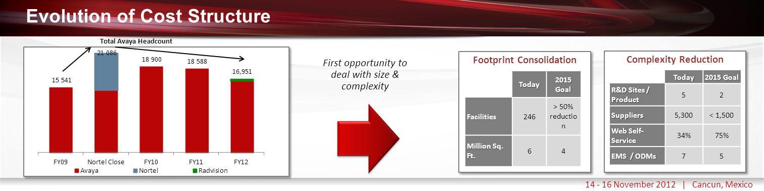Haga clic para modificar el estilo de título del patrón 14 - 16 November 2012 | Cancun, Mexico Evolution of Cost Structure Footprint Consolidation Ong