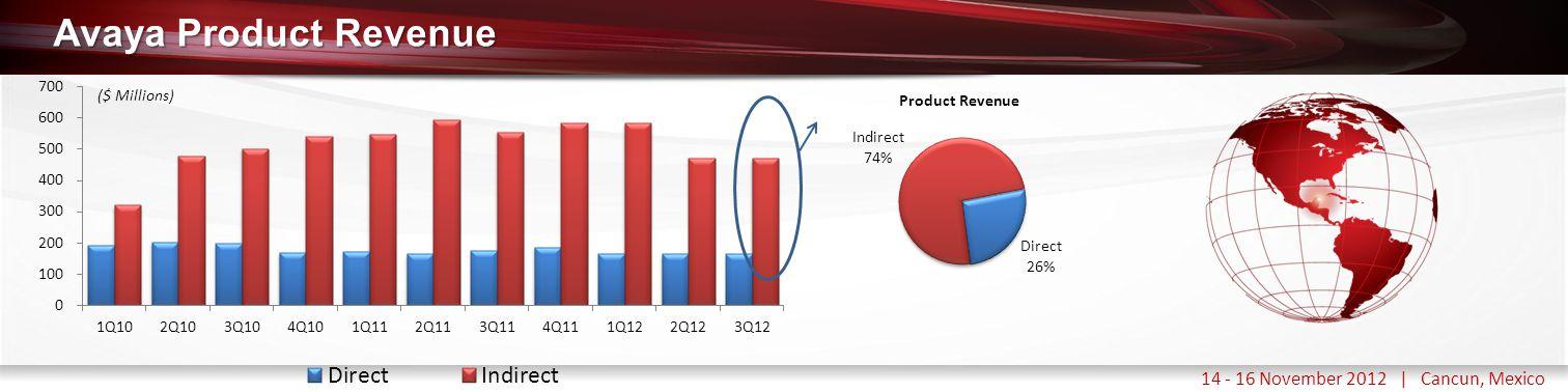 Haga clic para modificar el estilo de título del patrón 14 - 16 November 2012 | Cancun, Mexico Avaya Product Revenue ($ Millions)