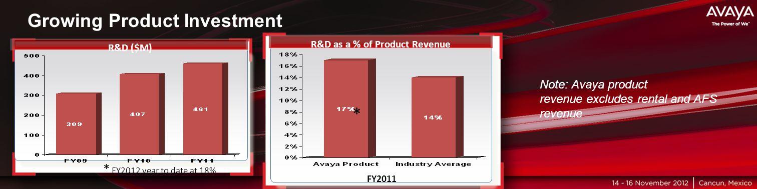 Haga clic para modificar el estilo de título del patrón Growing Product Investment R&D ($M) * FY2012 year to date at 18% FY2011 R&D as a % of Product