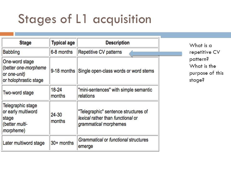 Stages of L1 acquisition What happens at this stage? Can you think of examples?