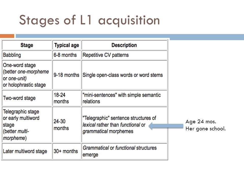 Stages of L1 acquisition Age 36 mos. I'm having this little one. Me'll have that.