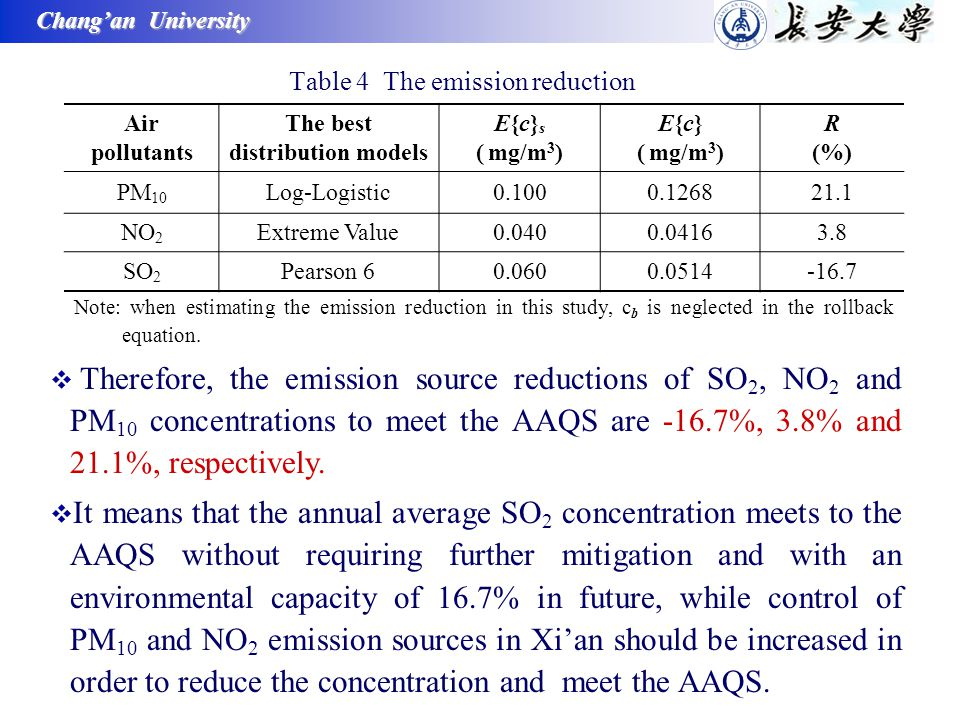 Chang'an University Table 4 The emission reduction Air pollutants The best distribution models E{c} s ( mg/m 3 ) E{c} ( mg/m 3 ) R (%) PM 10 Log-Logistic0.1000.126821.1 NO 2 Extreme Value0.0400.04163.8 SO 2 Pearson 60.0600.0514-16.7 Note: when estimating the emission reduction in this study, c b is neglected in the rollback equation.