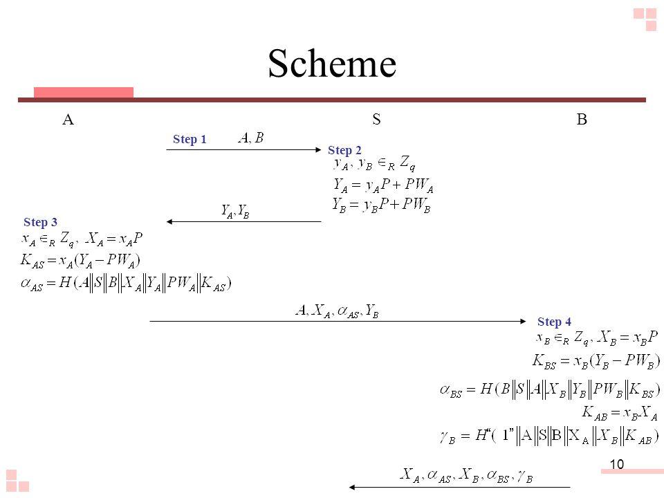 10 Scheme A SB Step 1 Step 2 Step 3 Step 4