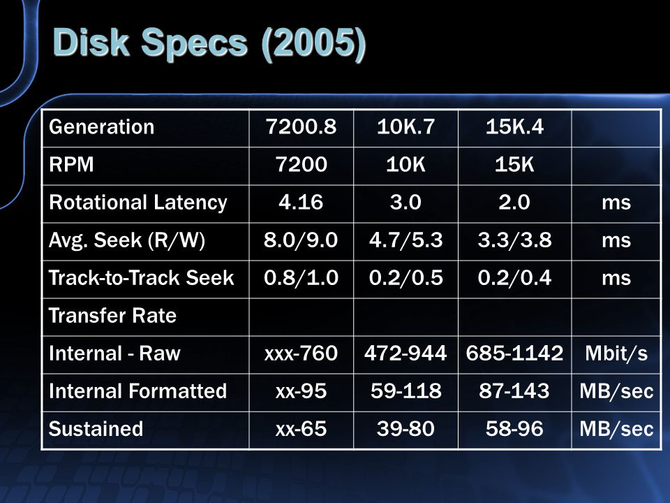 Disk Specs (2005) Generation7200.810K.715K.4 RPM720010K15K Rotational Latency4.163.02.0ms Avg.