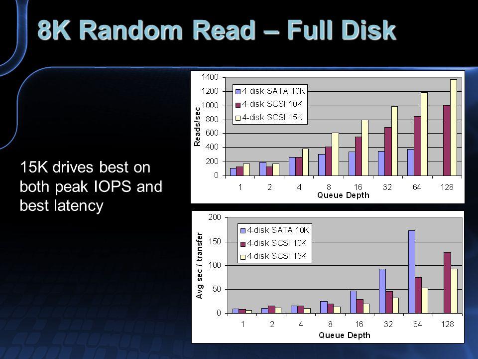 8K Random Read – Full Disk 15K drives best on both peak IOPS and best latency