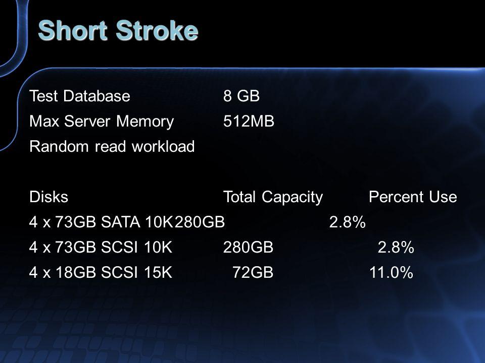 Short Stroke Test Database 8 GB Max Server Memory 512MB Random read workload DisksTotal CapacityPercent Use 4 x 73GB SATA 10K280GB 2.8% 4 x 73GB SCSI 10K280GB 2.8% 4 x 18GB SCSI 15K 72GB11.0%