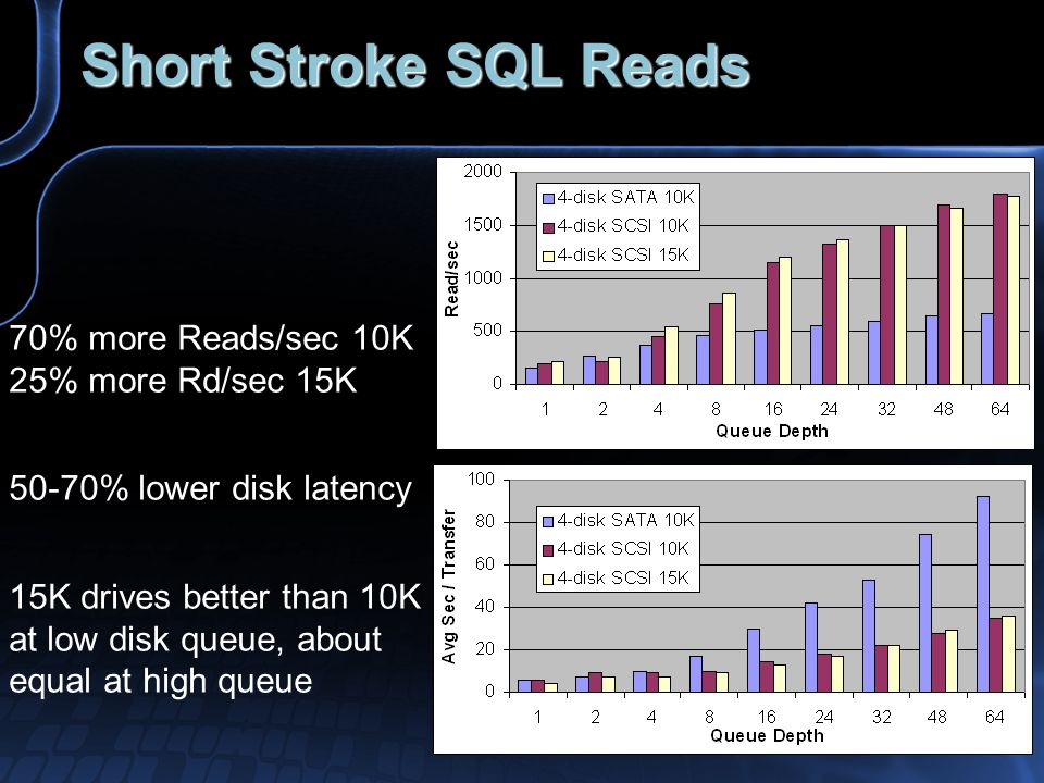 Short Stroke SQL Reads 70% more Reads/sec 10K 25% more Rd/sec 15K 50-70% lower disk latency 15K drives better than 10K at low disk queue, about equal at high queue