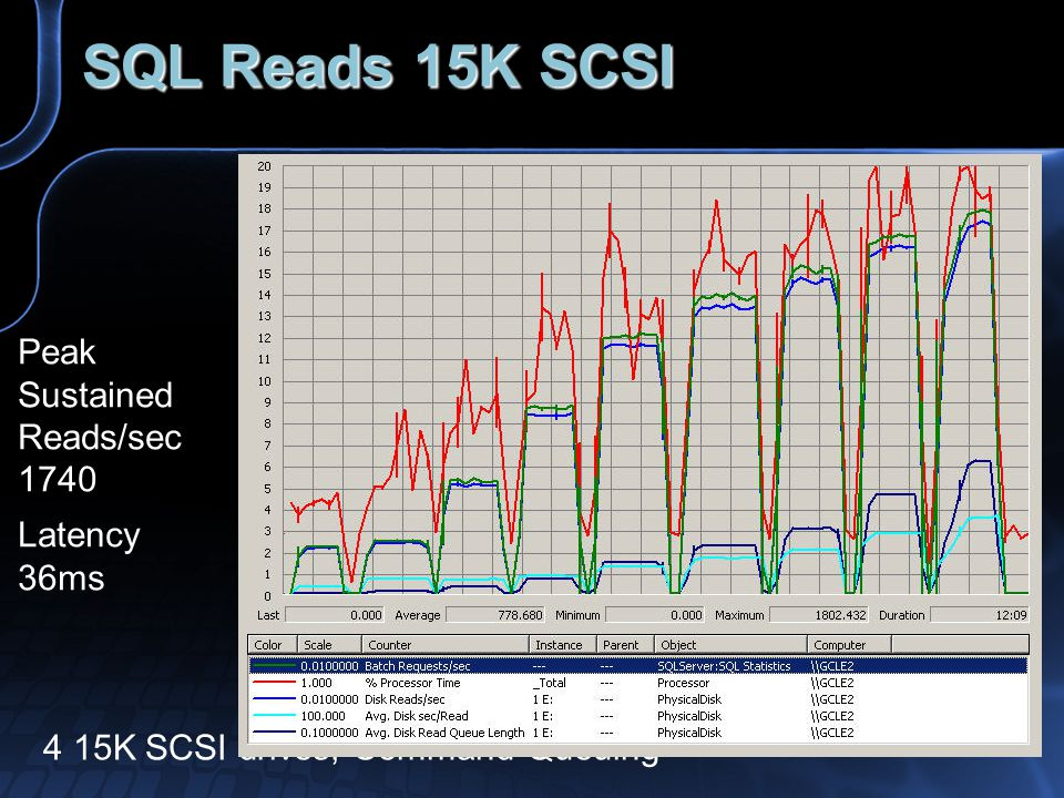 SQL Reads 15K SCSI 4 15K SCSI drives, Command Queuing Peak Sustained Reads/sec 1740 Latency 36ms