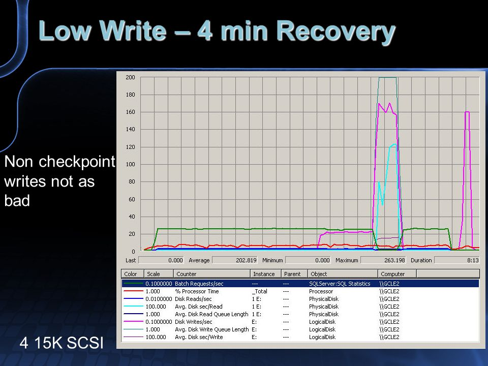 Low Write – 4 min Recovery 4 15K SCSI Non checkpoint writes not as bad