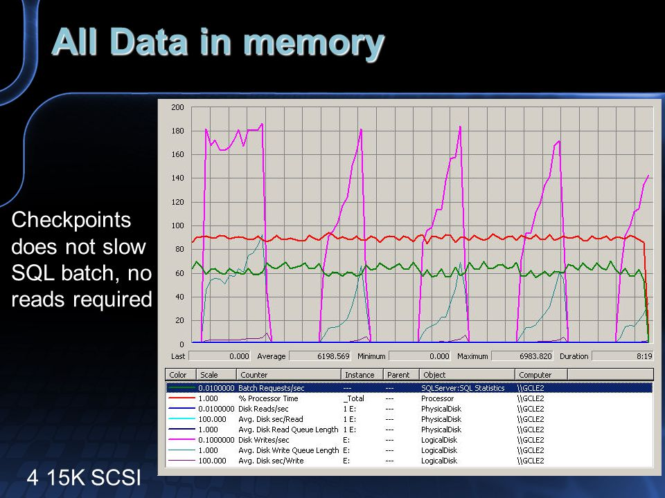 All Data in memory 4 15K SCSI Checkpoints does not slow SQL batch, no reads required