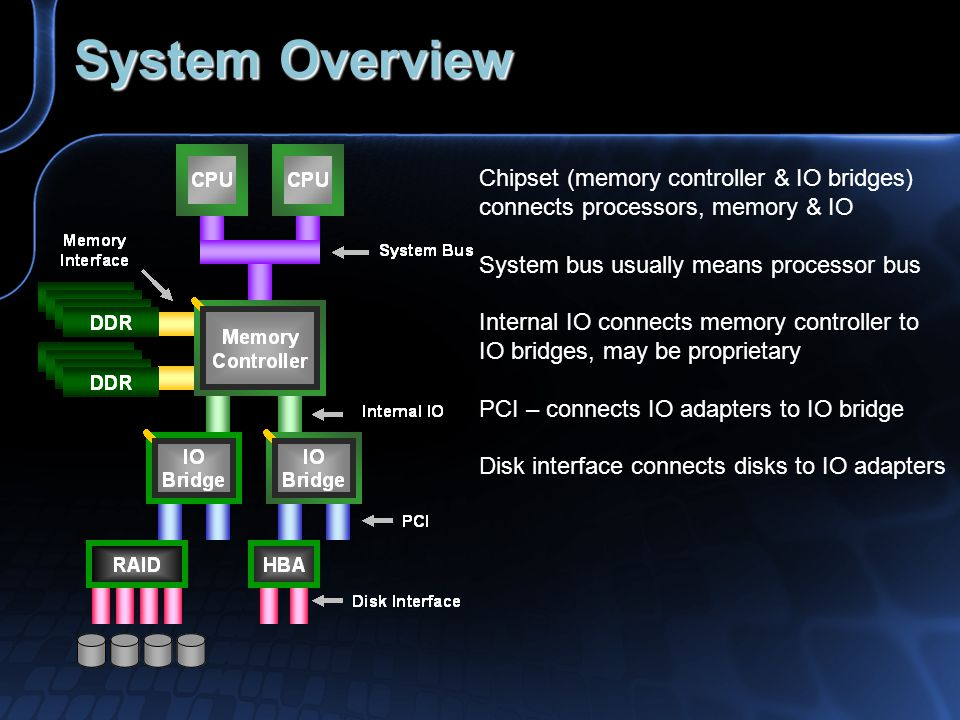 System Overview Chipset (memory controller & IO bridges) connects processors, memory & IO System bus usually means processor bus Internal IO connects memory controller to IO bridges, may be proprietary PCI – connects IO adapters to IO bridge Disk interface connects disks to IO adapters