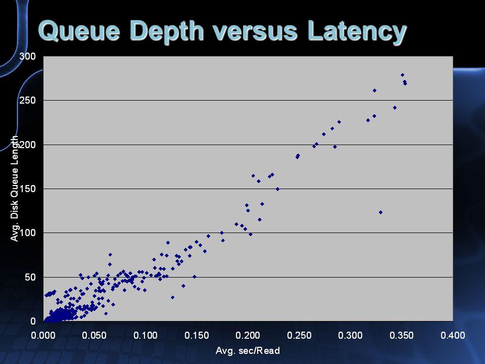 Queue Depth versus Latency
