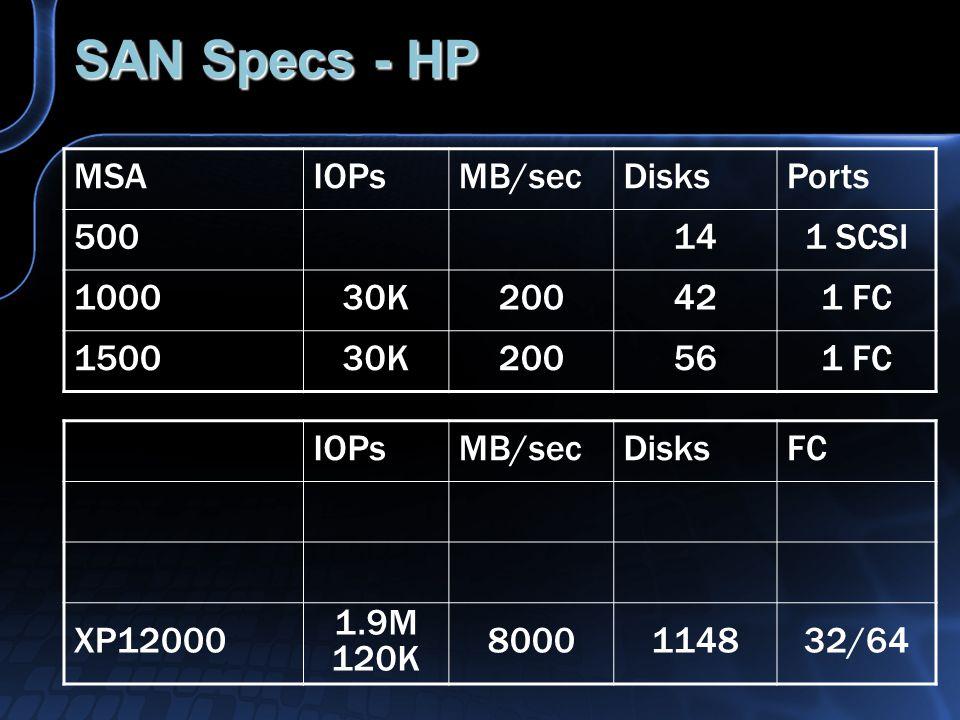 SAN Specs - HP MSAIOPsMB/secDisksPorts 500141 SCSI 100030K200421 FC 150030K200561 FC IOPsMB/secDisksFC XP12000 1.9M 120K 8000114832/64