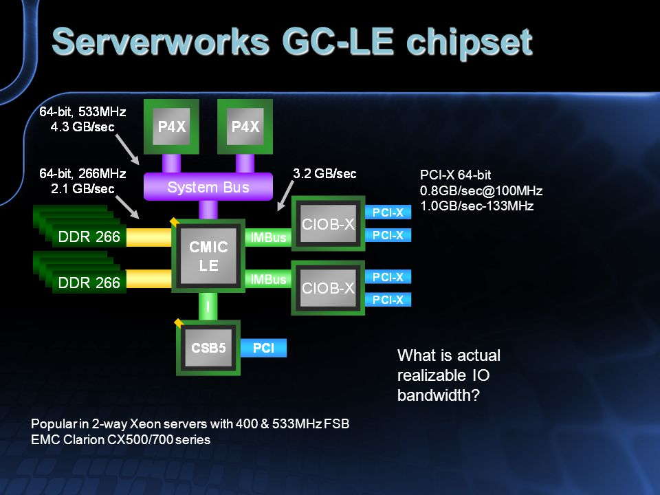 Serverworks GC-LE chipset PCI-X 64-bit 0.8GB/sec@100MHz 1.0GB/sec-133MHz Popular in 2-way Xeon servers with 400 & 533MHz FSB EMC Clarion CX500/700 series What is actual realizable IO bandwidth?