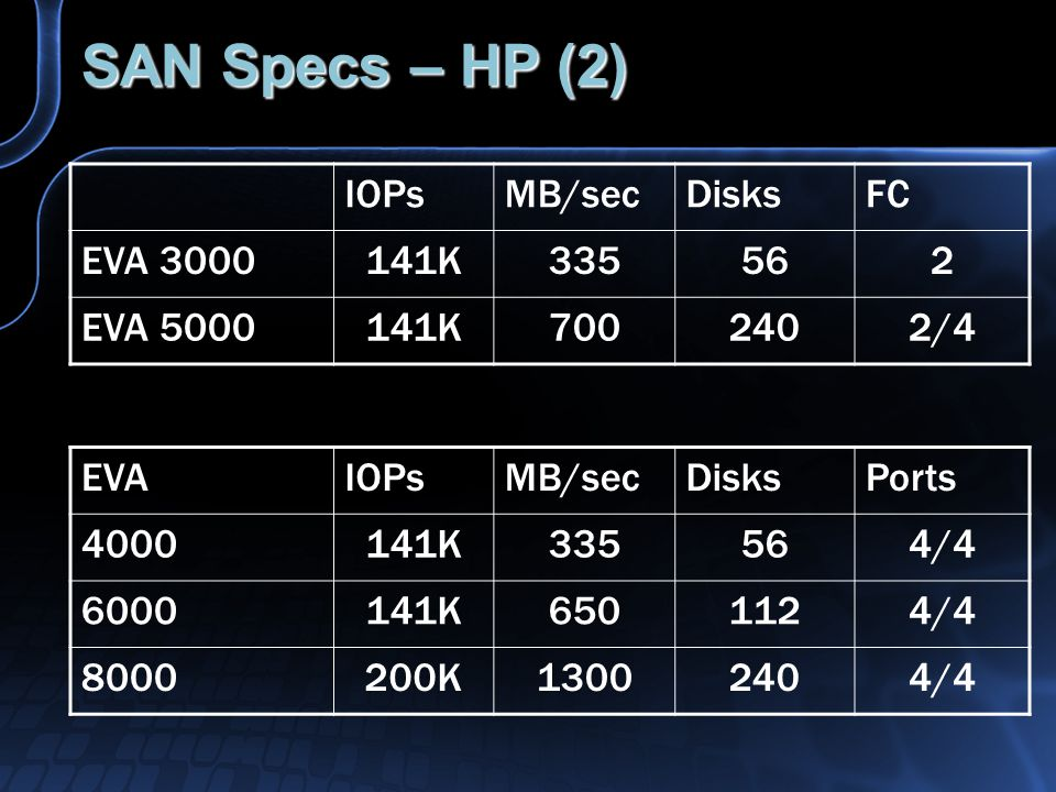 SAN Specs – HP (2) EVAIOPsMB/secDisksPorts 4000141K335564/4 6000141K6501124/4 8000200K13002404/4 IOPsMB/secDisksFC EVA 3000141K335562 EVA 5000141K7002402/4