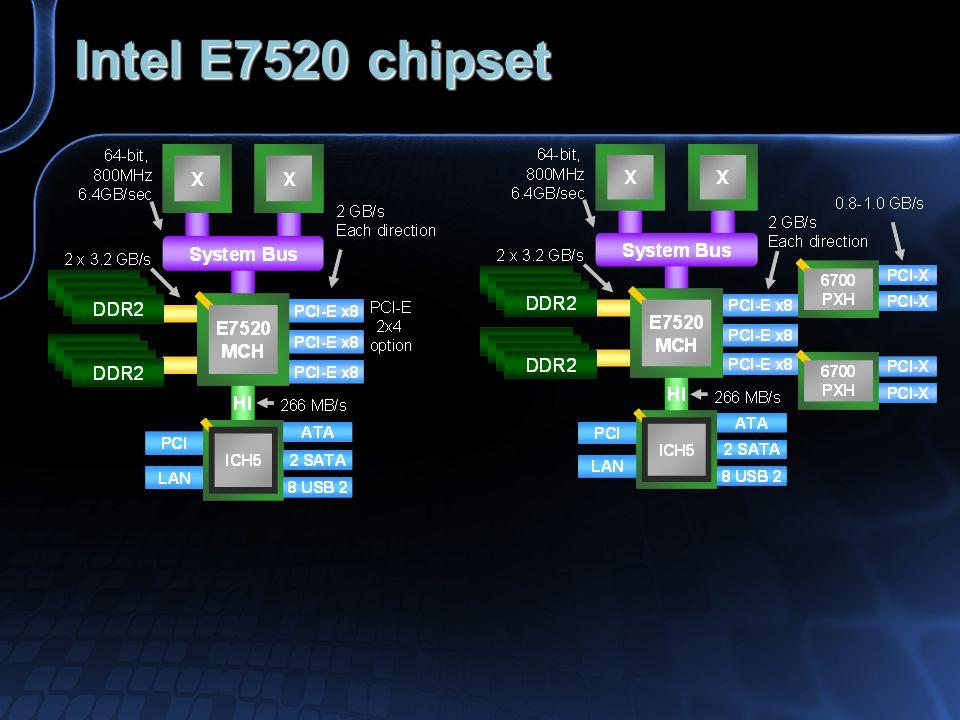 Intel E7520 chipset