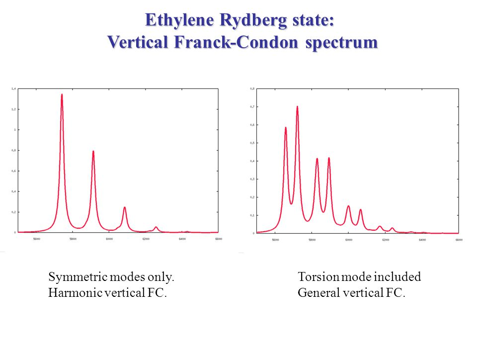 Ethylene Rydberg state: Vertical Franck-Condon spectrum Symmetric modes only.
