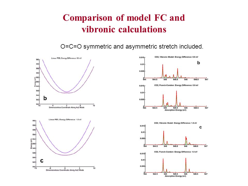 Comparison of model FC and vibronic calculations O=C=O symmetric and asymmetric stretch included.